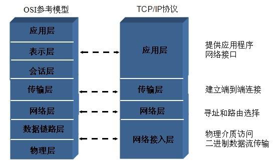 通信技术的发展综述